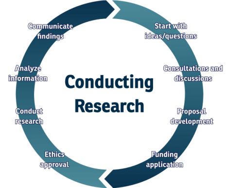Conducting Research - now what?